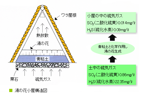 湯の花小屋の構造